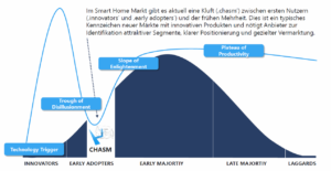 Smart Home Studie: Hype Cycle for Emerging Technologies